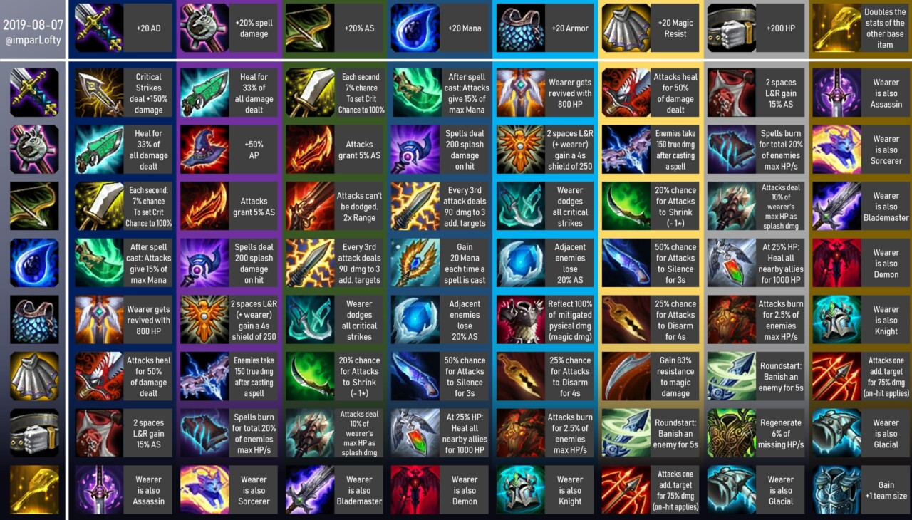 Teamfight Tactics (TFT) Item Cheat Sheet | MGW: Game Cheats
